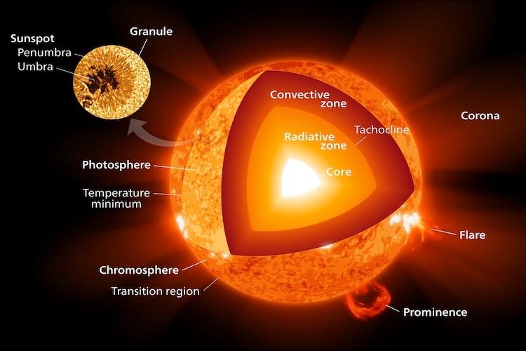 négyszer gyorsabban forog a nap magja mint a felszíne ecolounge