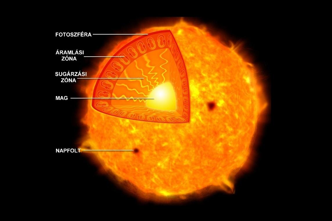 a nap napja ecolounge