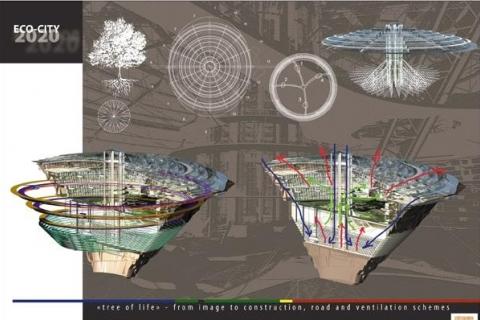 Az Öko város terve Forrás: www.picable.com